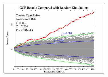 control data from simulations