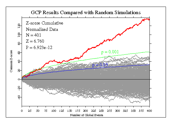 image: GCP results compared with random simulations